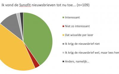 Uitkomst enquête: wat vinden volgers van Synofit interessant?